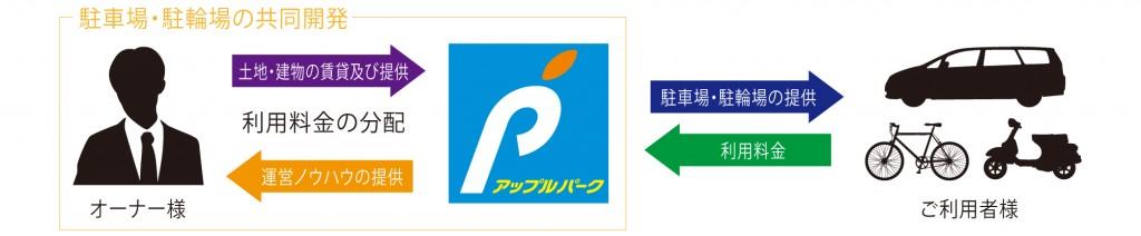 駐車場経営、共同運営利益配分プランのイメージ図
