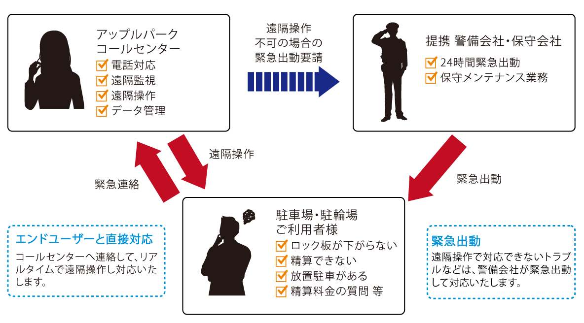 アップルパークの管理体制イメージ