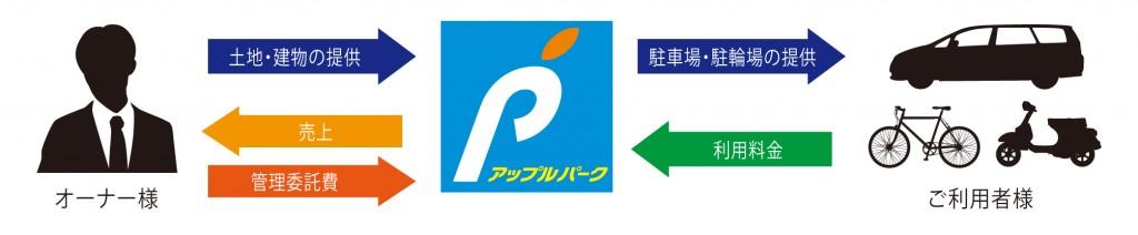 駐車場経営、管理委託プランのイメージ図